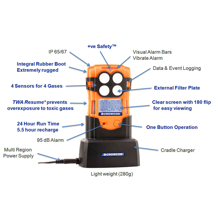 Rockall Safety | Gas Detector & Safety