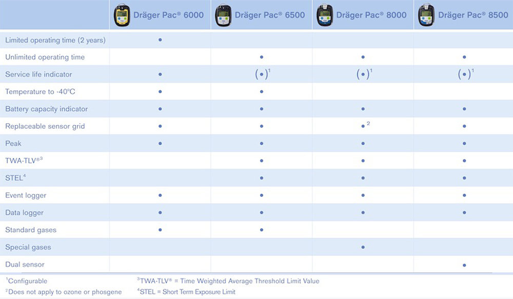 Drager PAC Series Chart